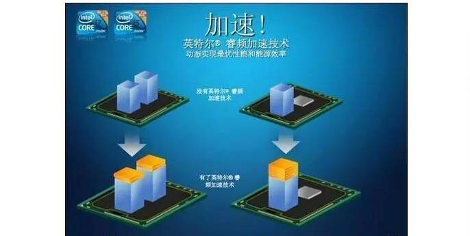 睿频:榨干CPU所有的潜力(CPU电源管理系列)